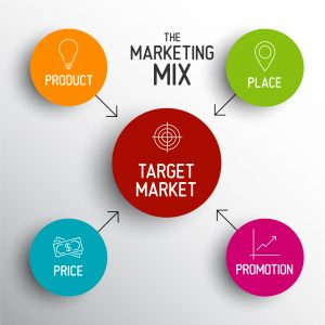 4p-marketing-mix-model