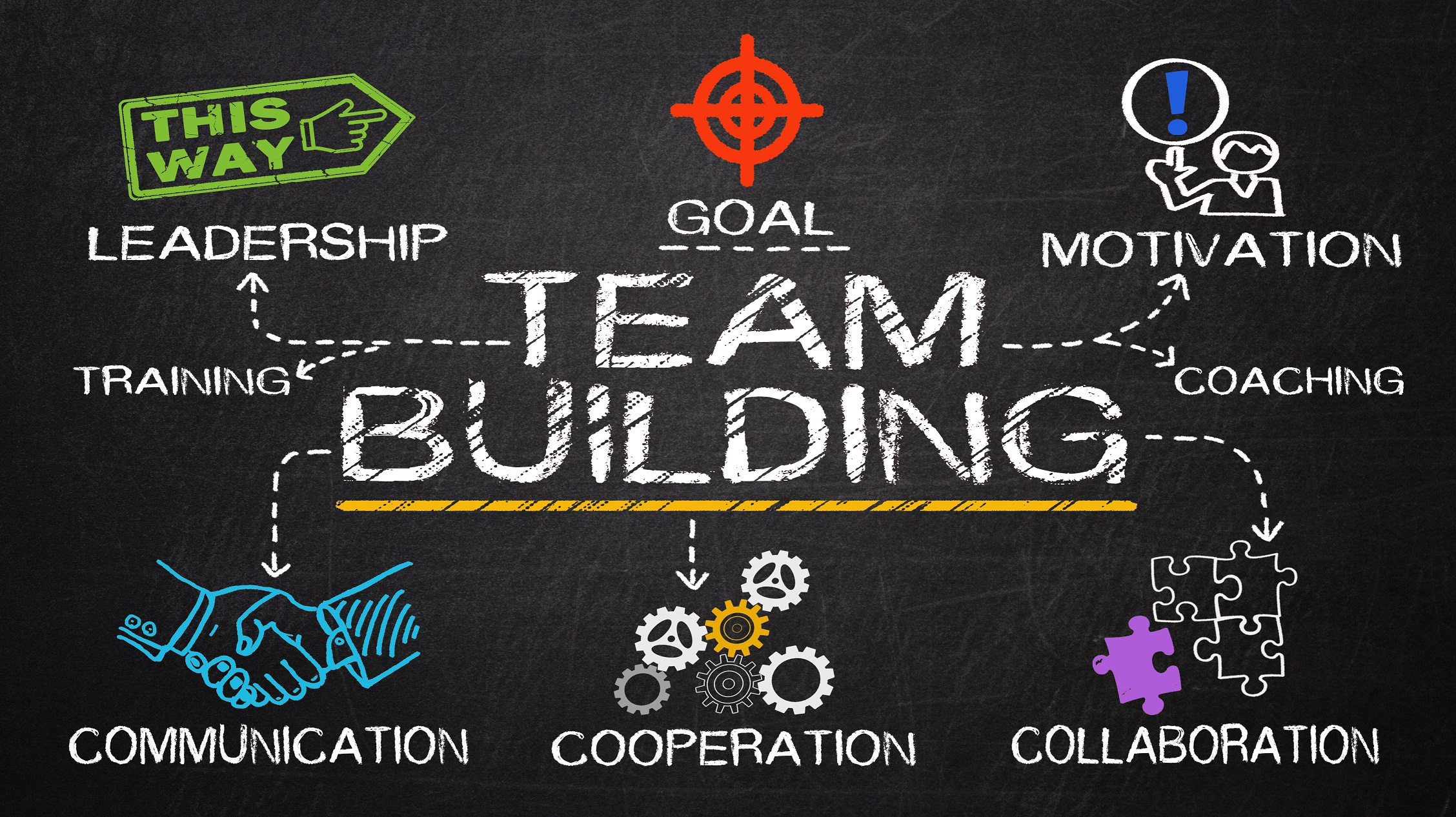 the importance of team building and efficient teamwork for an organization Organisations are much more likely to perform well when their people work  effectively as a team this is because good teamwork creates.